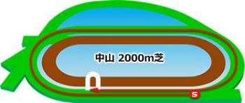中山競馬場のコースの特徴:芝2000m
