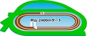 中山競馬場のコースの特徴:ダート2400m