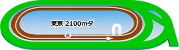 東京競馬場のダートコース2100m