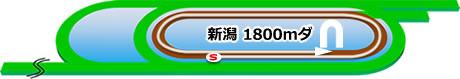 新潟競馬場の特徴ダート1800m