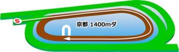 京都競馬場のダートコース1400m