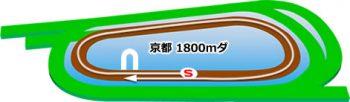 京都競馬場のダートコース1800m