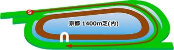 京都競馬場の芝コース内回り1400m