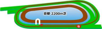 京都競馬場の芝コース2200m